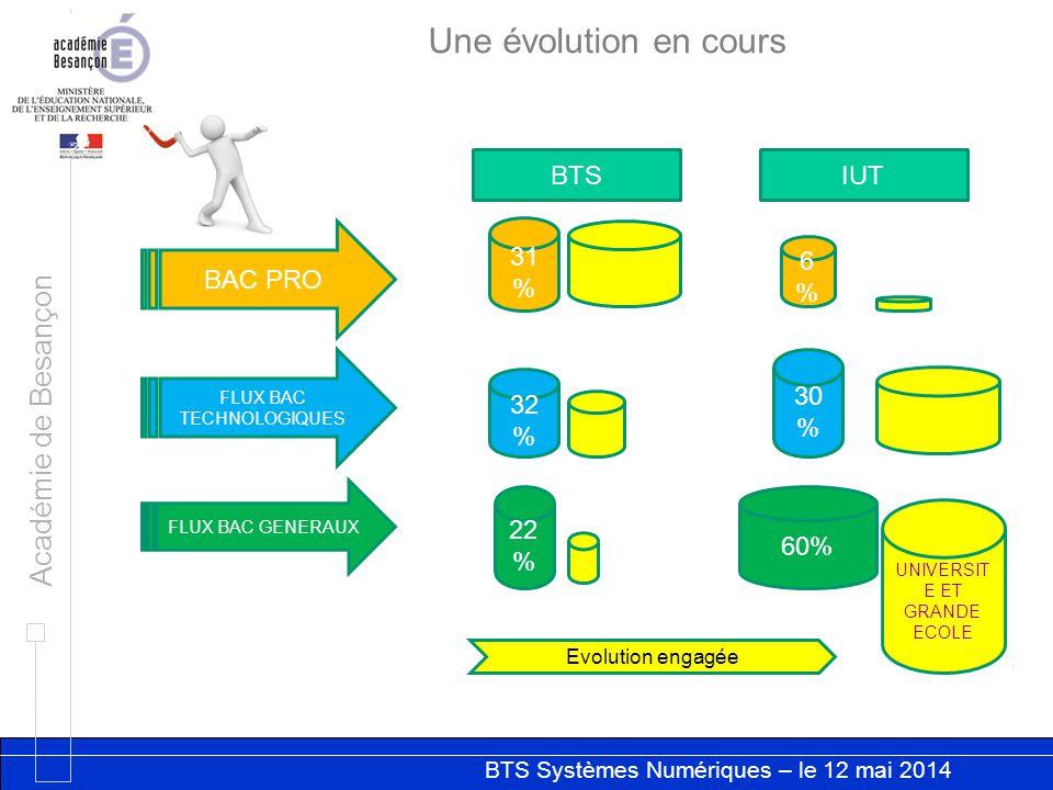 BTS Systèmes Numériques – le 12 mai 2014 Académie de Besançon BAC PRO EN BTS IRIS– APB JUIN 2013 BAC PRO EN BTS SE– APB JUIN 2013