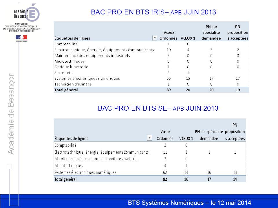 BTS Systèmes Numériques – le 12 mai 2014 Académie de Besançon VŒUX D'ORIENTATION DES BAC PRO SEN – JUIN 2013