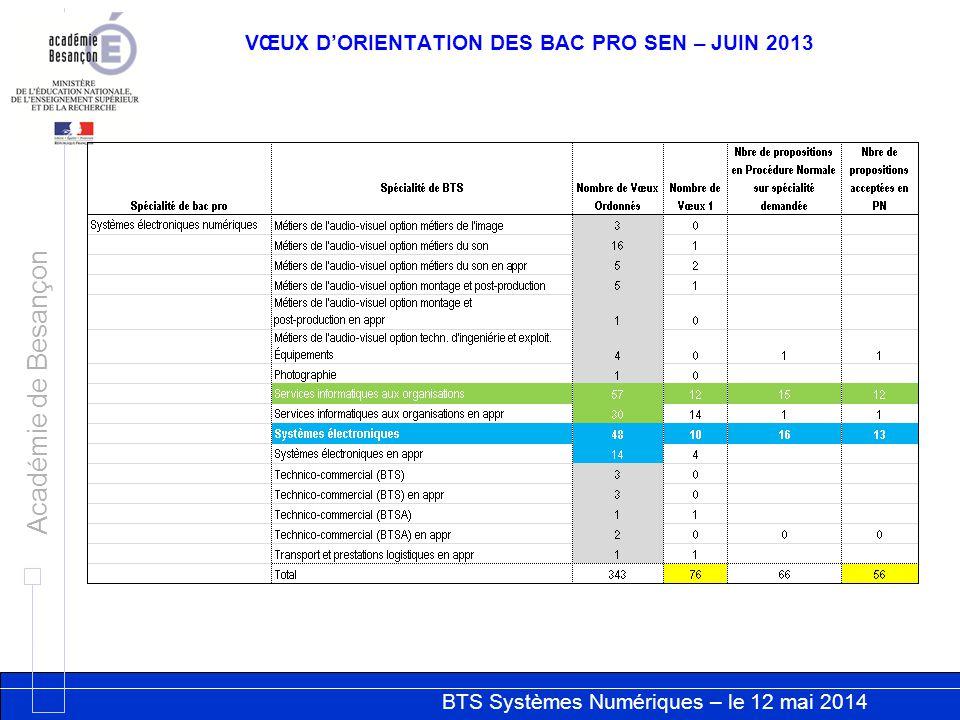 BTS Systèmes Numériques – le 12 mai 2014 Académie de Besançon RESULTATS AU BTS SESSION 2103