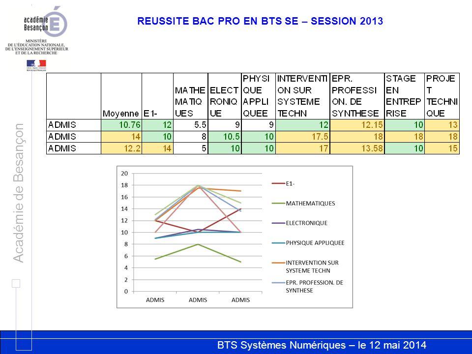 BTS Systèmes Numériques – le 12 mai 2014 Académie de Besançon REUSSITE BAC PRO EN BTS SE – SESSION 2013