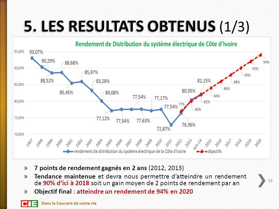 5. LES RESULTATS OBTENUS 5. LES RESULTATS OBTENUS (1/3) » 7 points de rendement gagnés en 2 ans (2012, 2013) » Tendance maintenue et devra nous permet