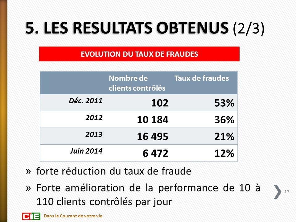 5. LES RESULTATS OBTENUS 5. LES RESULTATS OBTENUS (2/3) » forte réduction du taux de fraude » Forte amélioration de la performance de 10 à 110 clients