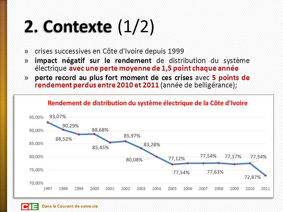 2. Contexte 2. Contexte (1/2) » crises successives en Côte d'Ivoire depuis 1999 » impact négatif sur le rendement de distribution du système électriqu