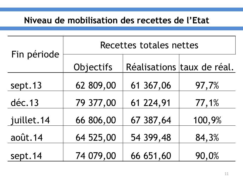 11 Fin période Recettes totales nettes ObjectifsRéalisationstaux de réal.