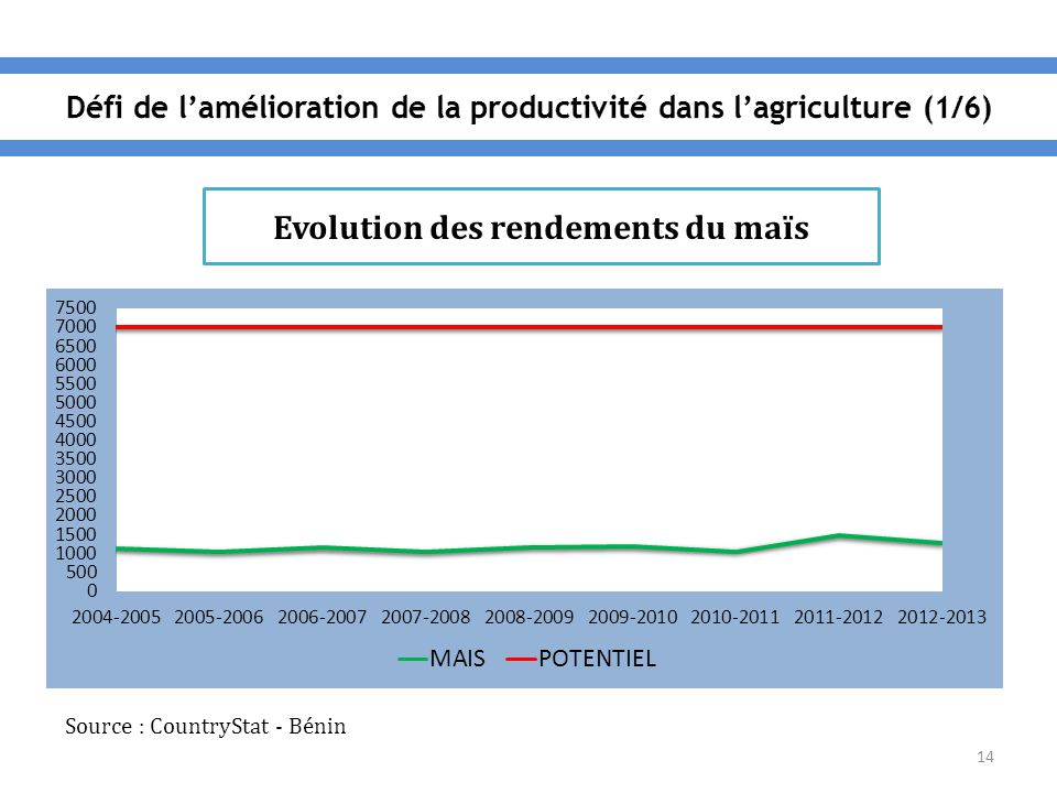 14 Evolution des rendements du maïs Source : CountryStat - Bénin