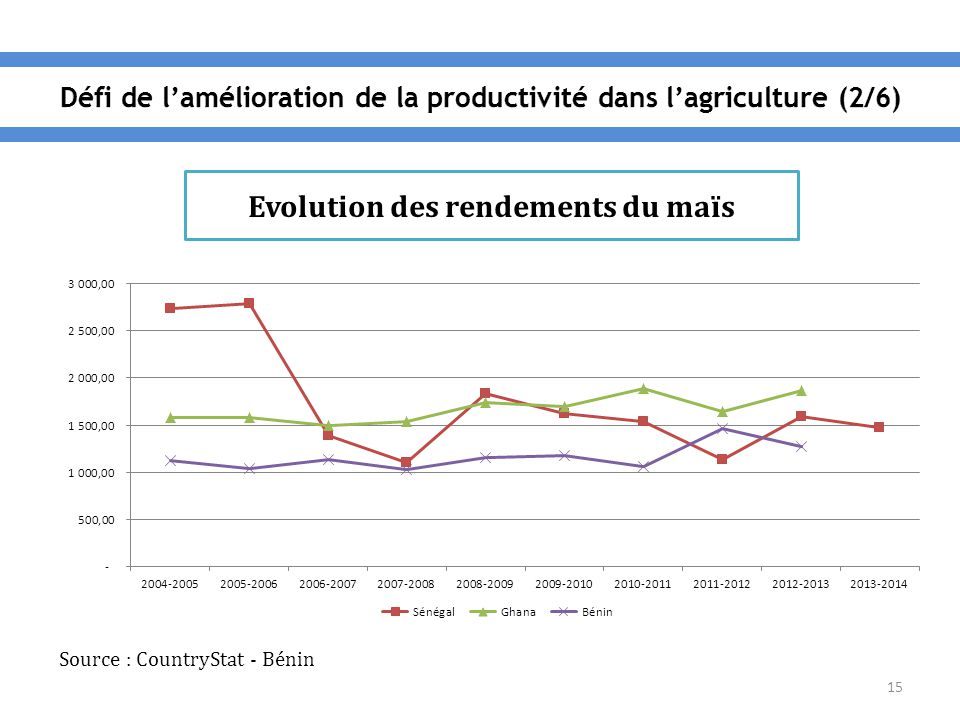 15 Evolution des rendements du maïs Source : CountryStat - Bénin