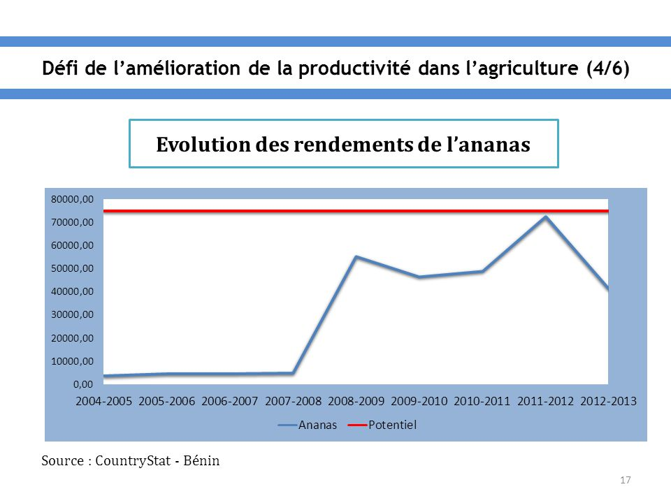 17 Evolution des rendements de l'ananas Source : CountryStat - Bénin