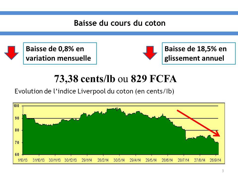 3 Evolution de l'indice Liverpool du coton (en cents/Ib) Baisse de 0,8% en variation mensuelle Baisse de 18,5% en glissement annuel 73,38 cents/lb ou 829 FCFA