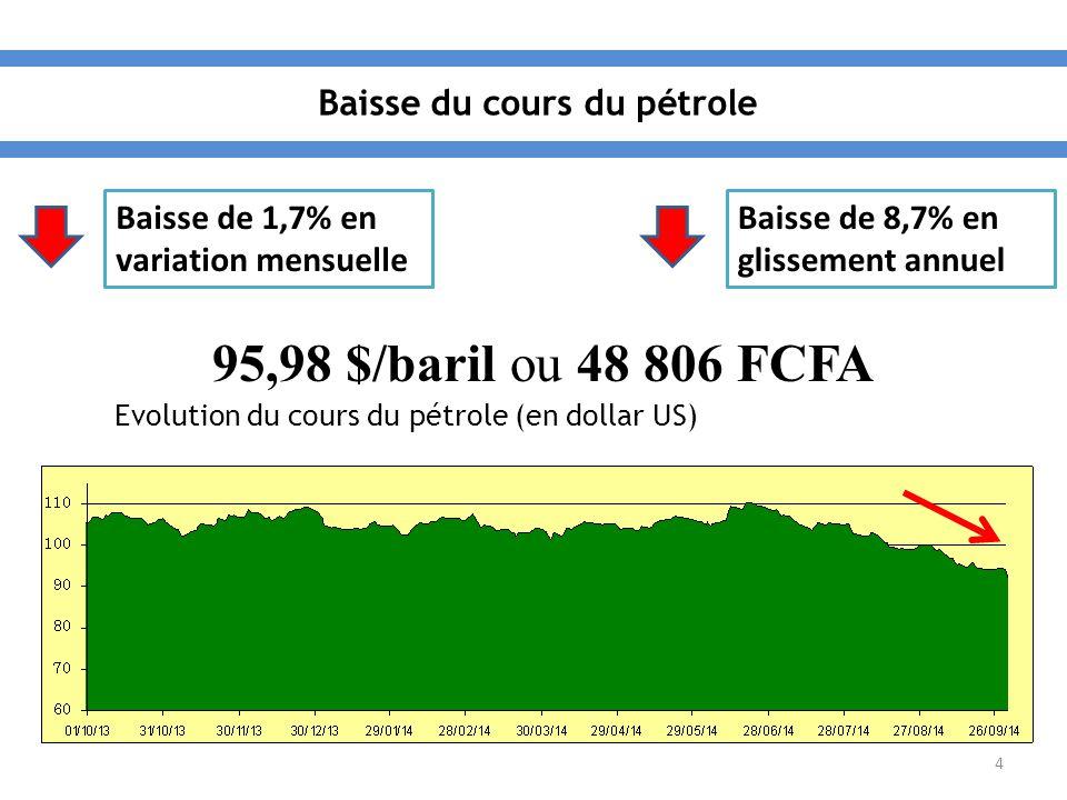 4 Baisse de 1,7% en variation mensuelle Baisse de 8,7% en glissement annuel 95,98 $/baril ou 48 806 FCFA Evolution du cours du pétrole (en dollar US)
