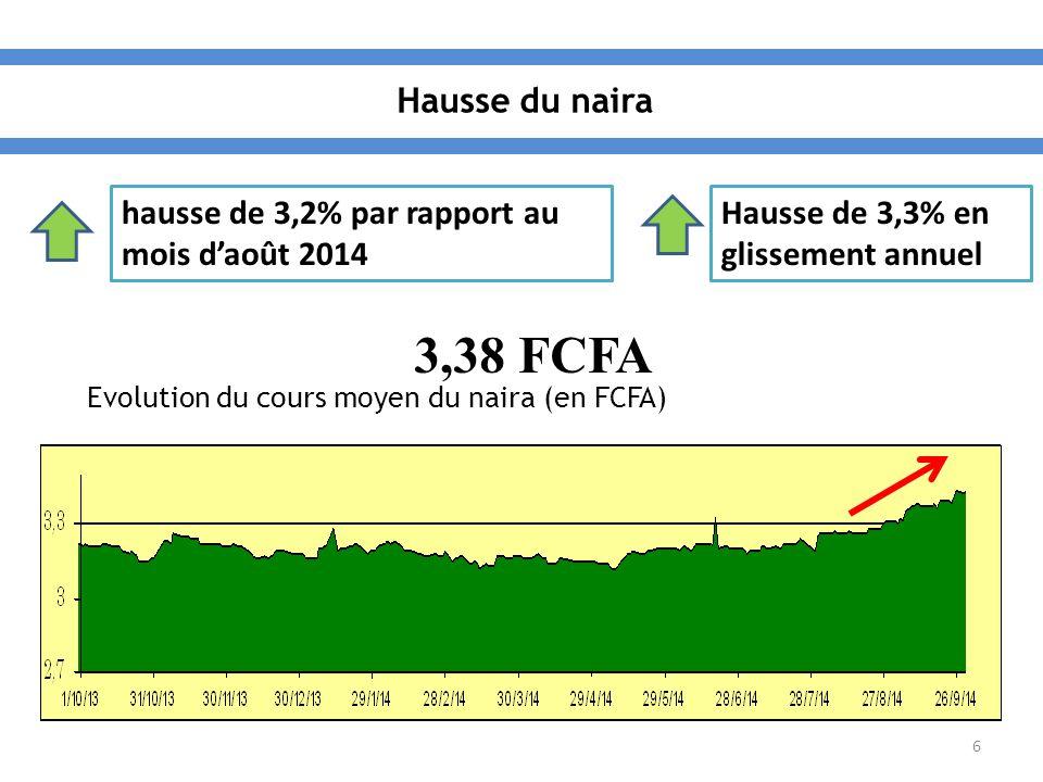 6 hausse de 3,2% par rapport au mois d'août 2014 Hausse de 3,3% en glissement annuel 3,38 FCFA Evolution du cours moyen du naira (en FCFA)