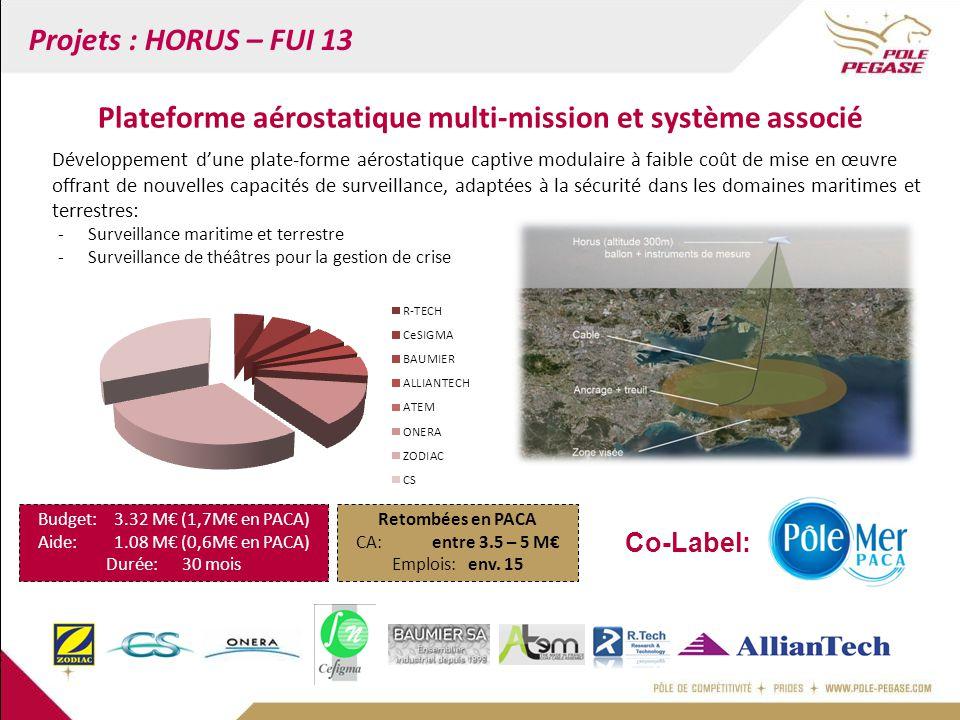 Projets : HORUS – FUI 13 Développement d'une plate-forme aérostatique captive modulaire à faible coût de mise en œuvre offrant de nouvelles capacités