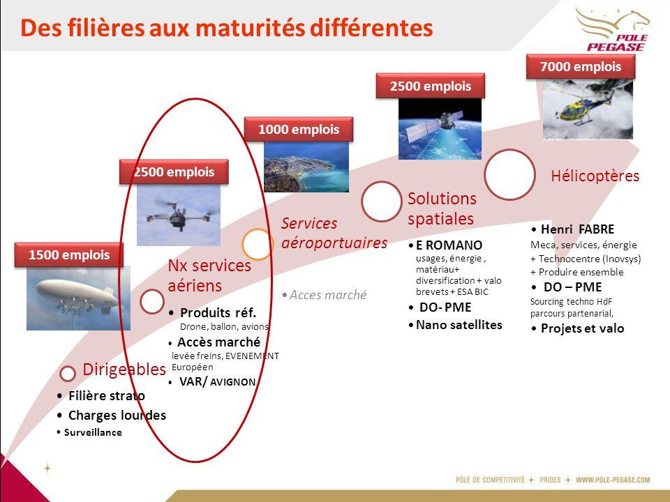 Des filières aux maturités différentes Dirigeables Filière strato Charges lourdes Surveillance Nx services aériens Produits réf. Drone, ballon, avions