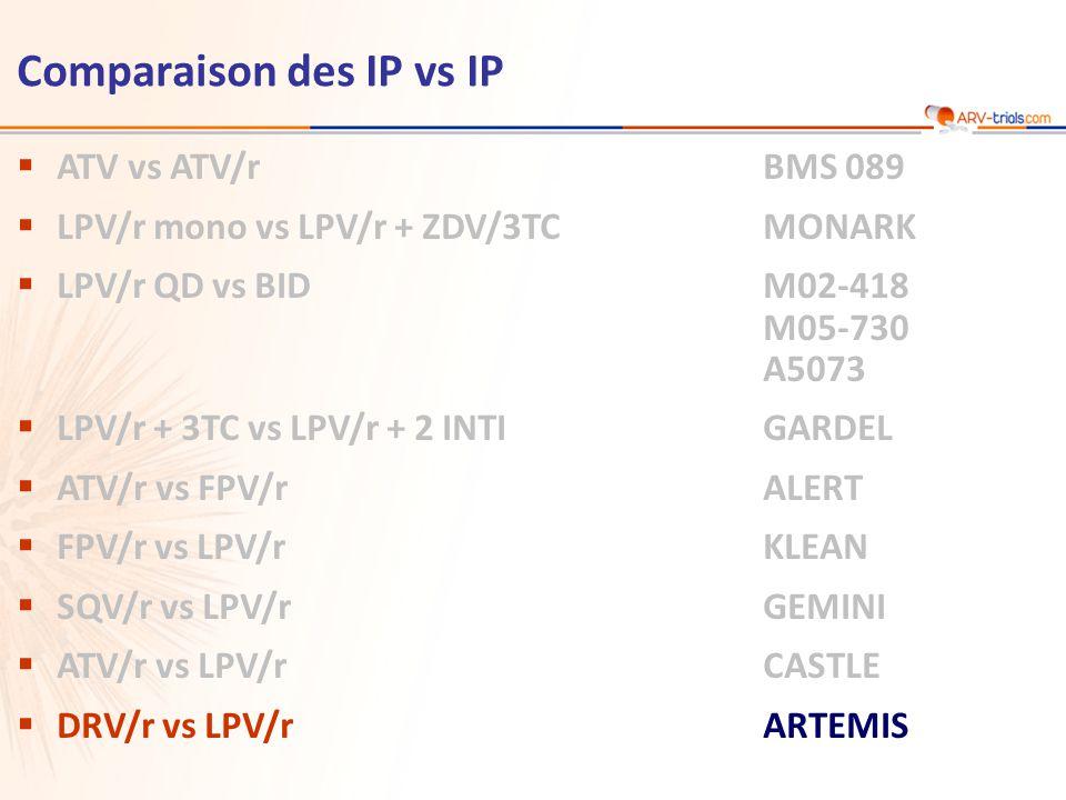 Comparaison des IP vs IP  ATV vs ATV/r BMS 089  LPV/r mono vs LPV/r + ZDV/3TCMONARK  LPV/r QD vs BIDM02-418 M05-730 A5073  LPV/r + 3TC vs LPV/r + 2 INTIGARDEL  ATV/r vs FPV/rALERT  FPV/r vs LPV/rKLEAN  SQV/r vs LPV/rGEMINI  ATV/r vs LPV/rCASTLE  DRV/r vs LPV/rARTEMIS