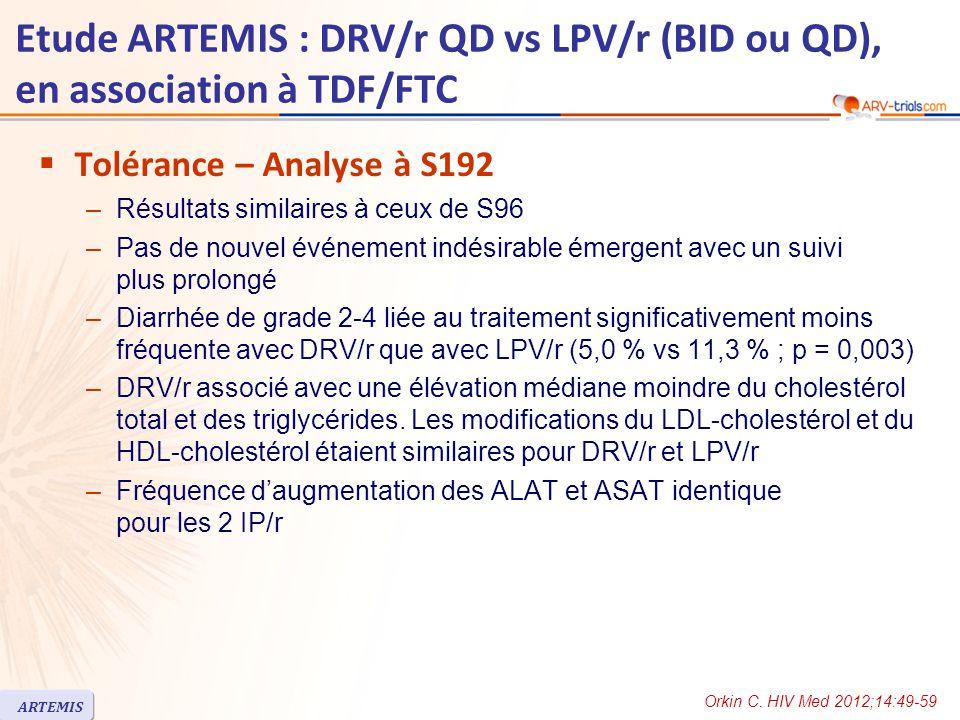  Tolérance – Analyse à S192 –Résultats similaires à ceux de S96 –Pas de nouvel événement indésirable émergent avec un suivi plus prolongé –Diarrhée de grade 2-4 liée au traitement significativement moins fréquente avec DRV/r que avec LPV/r (5,0 % vs 11,3 % ; p = 0,003) –DRV/r associé avec une élévation médiane moindre du cholestérol total et des triglycérides.