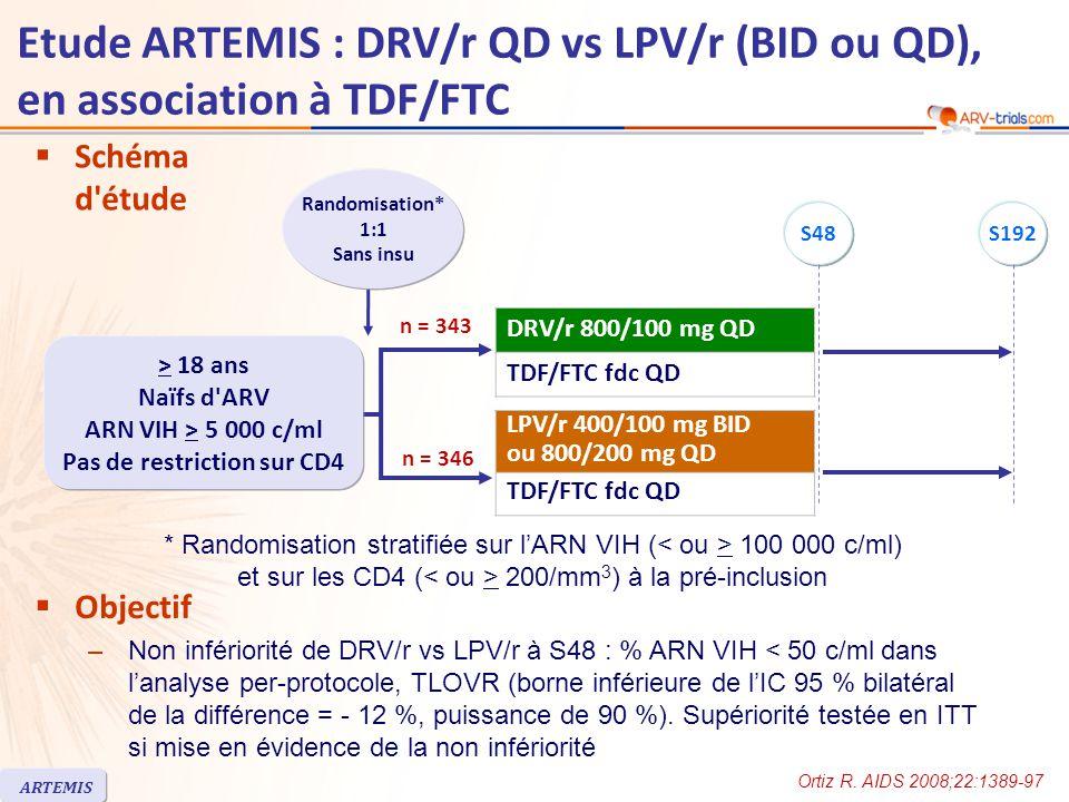 Etude ARTEMIS : DRV/r QD vs LPV/r (BID ou QD), en association à TDF/FTC ARTEMIS  Schéma d étude n = 346 n = 343  Objectif –Non infériorité de DRV/r vs LPV/r à S48 : % ARN VIH < 50 c/ml dans l'analyse per-protocole, TLOVR (borne inférieure de l'IC 95 % bilatéral de la différence = - 12 %, puissance de 90 %).