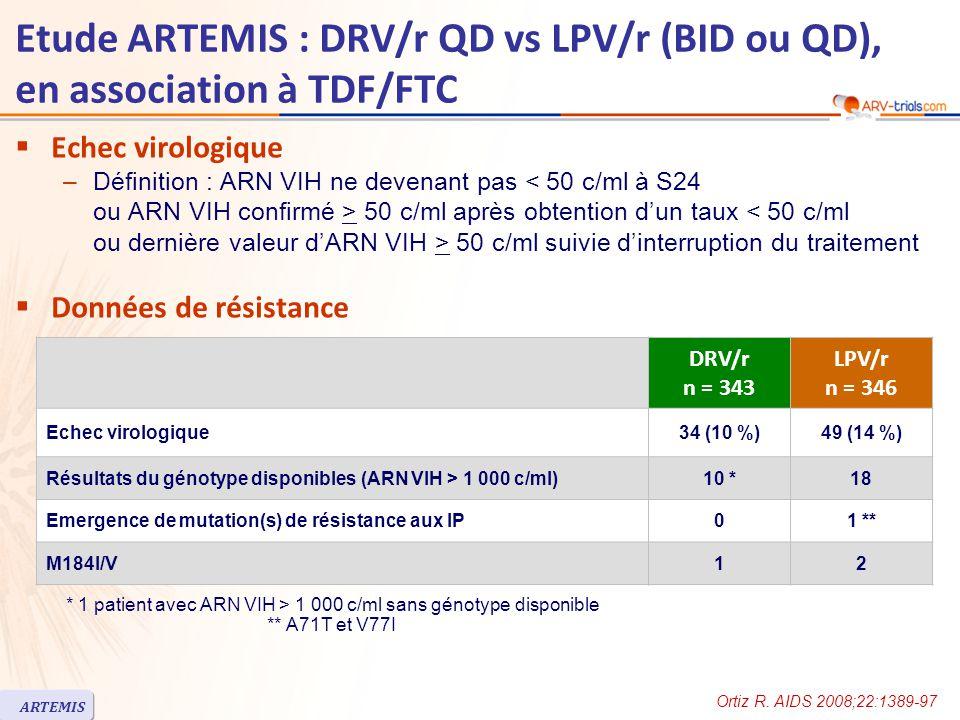 Etude ARTEMIS : DRV/r QD vs LPV/r (BID ou QD), en association à TDF/FTC  Echec virologique –Définition : ARN VIH ne devenant pas 50 c/ml après obtention d'un taux 50 c/ml suivie d'interruption du traitement  Données de résistance DRV/r n = 343 LPV/r n = 346 Echec virologique34 (10 %)49 (14 %) Résultats du génotype disponibles (ARN VIH > 1 000 c/ml)10 *18 Emergence de mutation(s) de résistance aux IP01 ** M184I/V12 * 1 patient avec ARN VIH > 1 000 c/ml sans génotype disponible ** A71T et V77I Ortiz R.