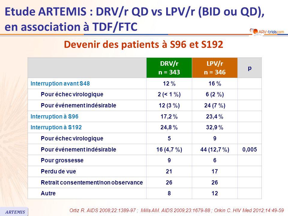 DRV/r n = 343 LPV/r n = 346 p Interruption avant S4812 %16 % Pour échec virologique2 (< 1 %)6 (2 %) Pour événement indésirable12 (3 %)24 (7 %) Interruption à S9617,2 %23,4 % Interruption à S19224,8 %32,9 % Pour échec virologique59 Pour événement indésirable16 (4,7 %)44 (12,7 %)0,005 Pour grossesse96 Perdu de vue2117 Retrait consentement/non observance26 Autre812 Devenir des patients à S96 et S192 Ortiz R.