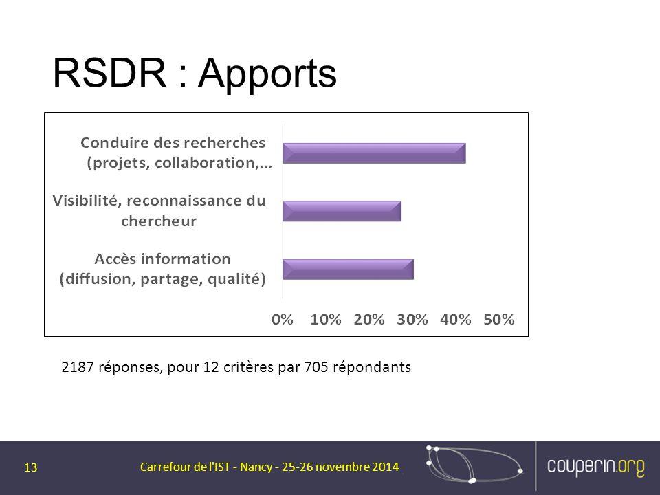 RSDR : Apports Carrefour de l'IST - Nancy - 25-26 novembre 2014 13 2187 réponses, pour 12 critères par 705 répondants