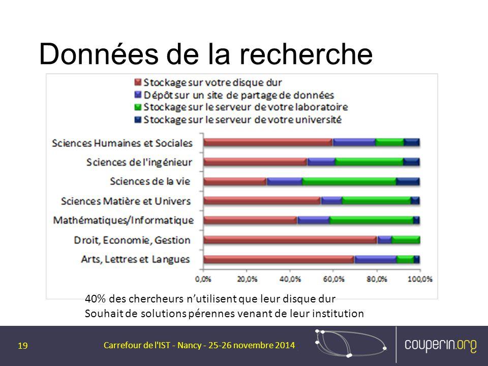 Données de la recherche Carrefour de l'IST - Nancy - 25-26 novembre 2014 19 40% des chercheurs n'utilisent que leur disque dur Souhait de solutions pé