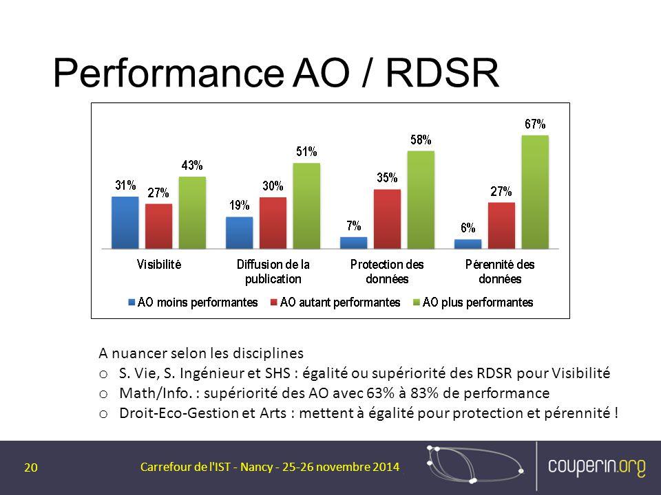 Performance AO / RDSR Carrefour de l'IST - Nancy - 25-26 novembre 2014 20 A nuancer selon les disciplines o S. Vie, S. Ingénieur et SHS : égalité ou s