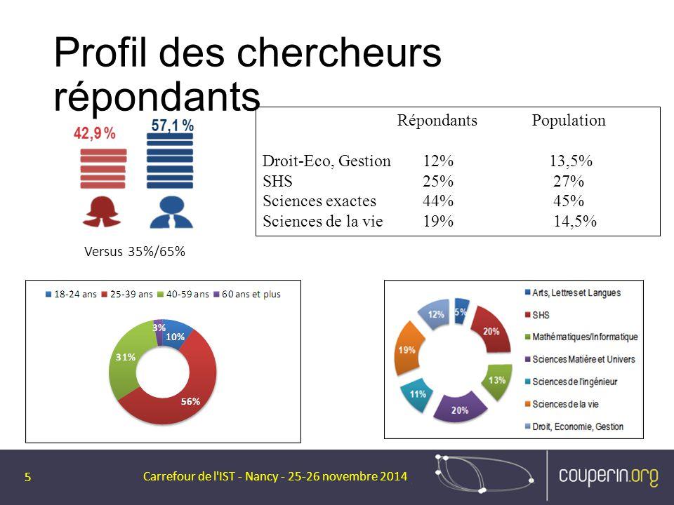 Profil des chercheurs répondants Carrefour de l'IST - Nancy - 25-26 novembre 2014 5 Versus 35%/65% RépondantsPopulation Droit-Eco, Gestion 12% 13,5% S