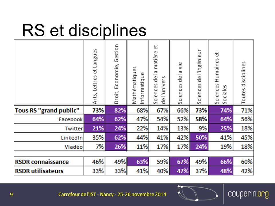 RS et disciplines Carrefour de l'IST - Nancy - 25-26 novembre 2014 9