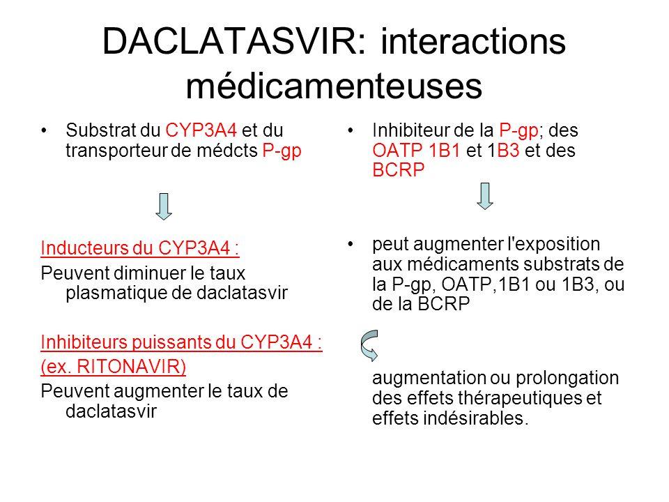 DACLATASVIR: interactions médicamenteuses Substrat du CYP3A4 et du transporteur de médcts P-gp Inducteurs du CYP3A4 : Peuvent diminuer le taux plasmat