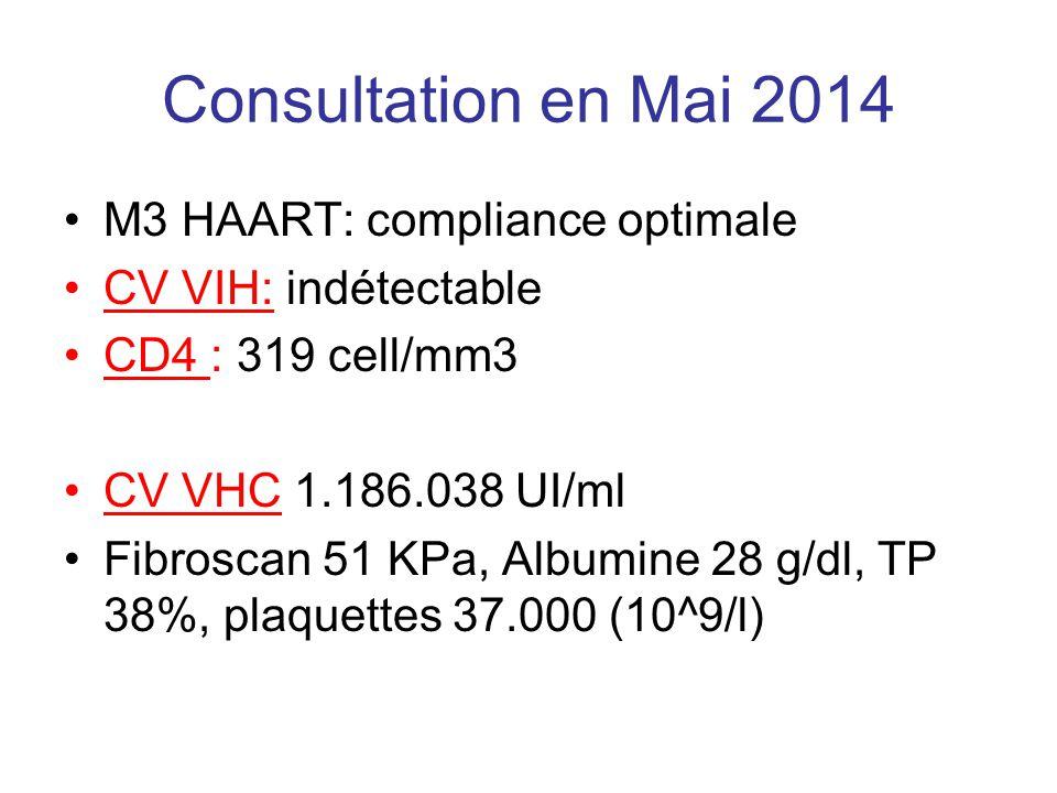 Consultation en Mai 2014 M3 HAART: compliance optimale CV VIH: indétectable CD4 : 319 cell/mm3 CV VHC 1.186.038 UI/ml Fibroscan 51 KPa, Albumine 28 g/