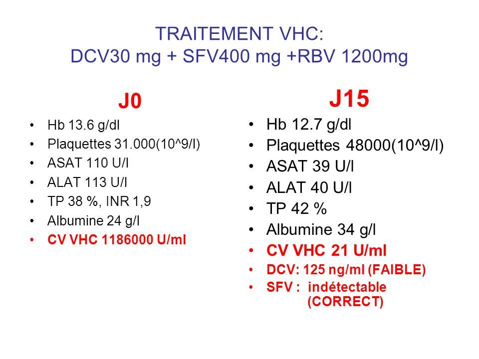 J0 Hb 13.6 g/dl Plaquettes 31.000(10^9/l) ASAT 110 U/l ALAT 113 U/l TP 38 %, INR 1,9 Albumine 24 g/l CV VHC 1186000 U/ml J15 Hb 12.7 g/dl Plaquettes 4