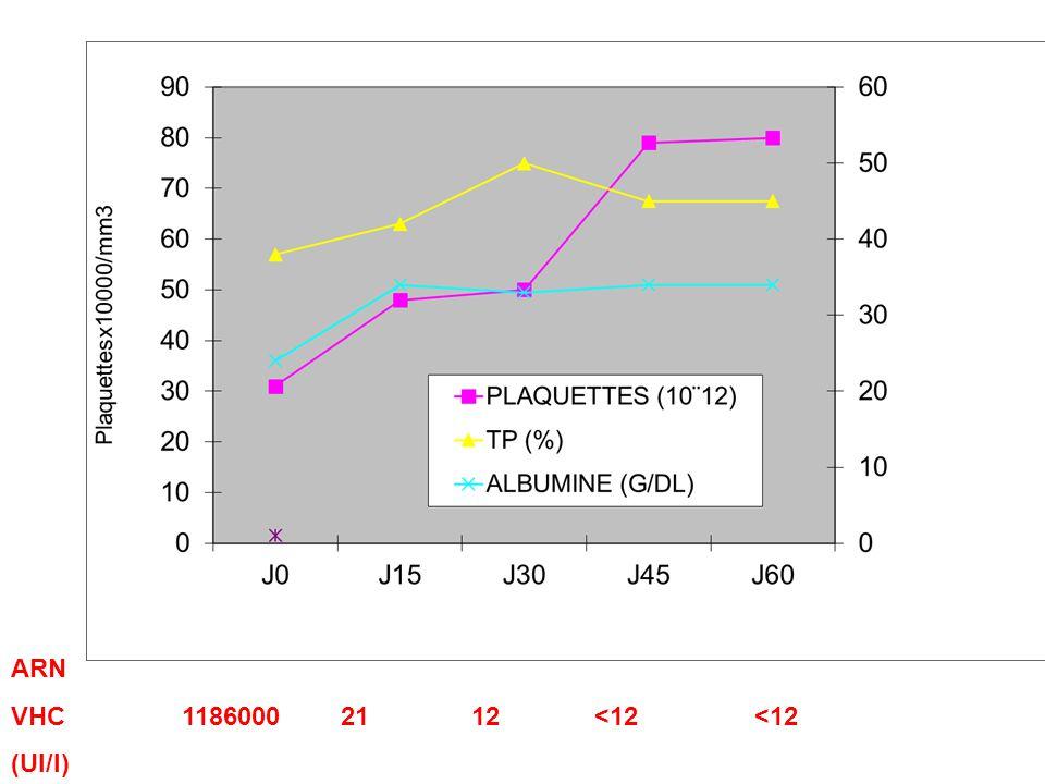 ARN VHC 1186000 21 12 <12 <12 (UI/l)