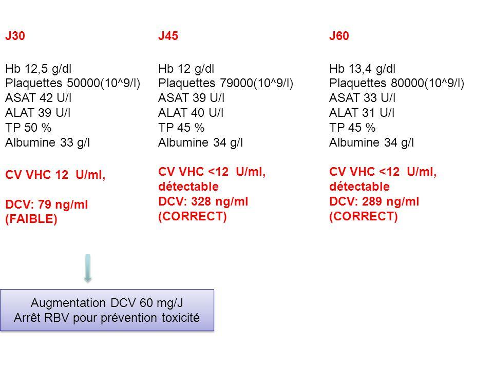 J30 Hb 12,5 g/dl Plaquettes 50000(10^9/l) ASAT 42 U/l ALAT 39 U/l TP 50 % Albumine 33 g/l CV VHC 12 U/ml, DCV: 79 ng/ml (FAIBLE) Augmentation DCV 60 m
