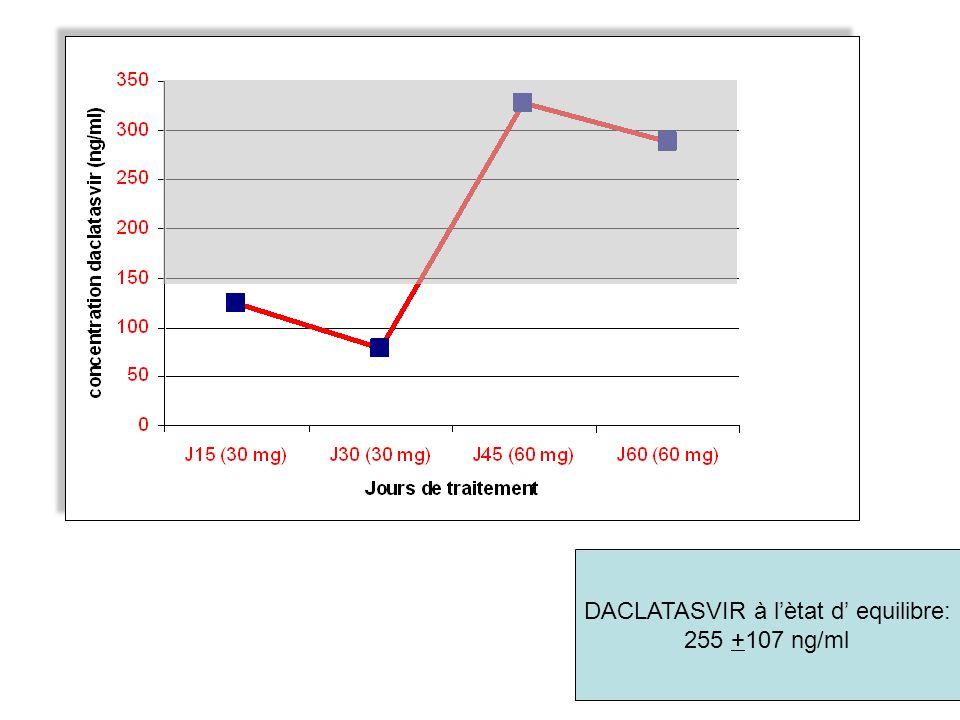 DACLATASVIR à l'ètat d' equilibre: 255 +107 ng/ml