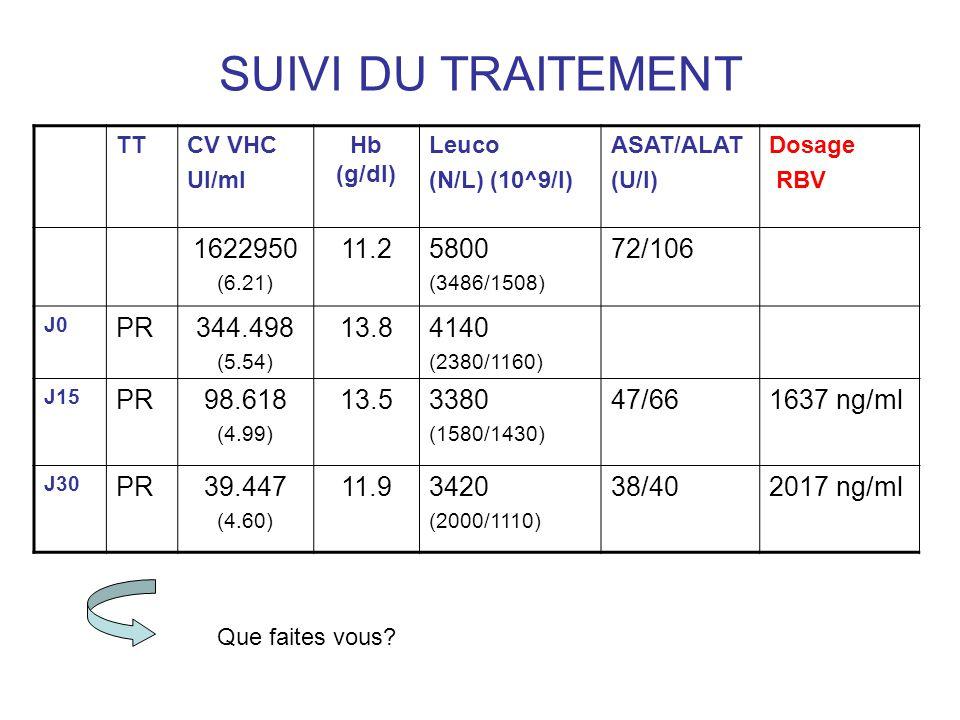 SUIVI DU TRAITEMENT TTCV VHC UI/ml Hb (g/dl) Leuco (N/L) (10^9/l) ASAT/ALAT (U/l) Dosage RBV 1622950 (6.21) 11.25800 (3486/1508) 72/106 J0 PR344.498 (