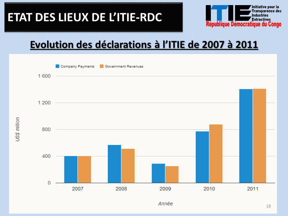 Evolution des déclarations à l'ITIE de 2007 à 2011 18 ETAT DES LIEUX DE L'ITIE-RDC