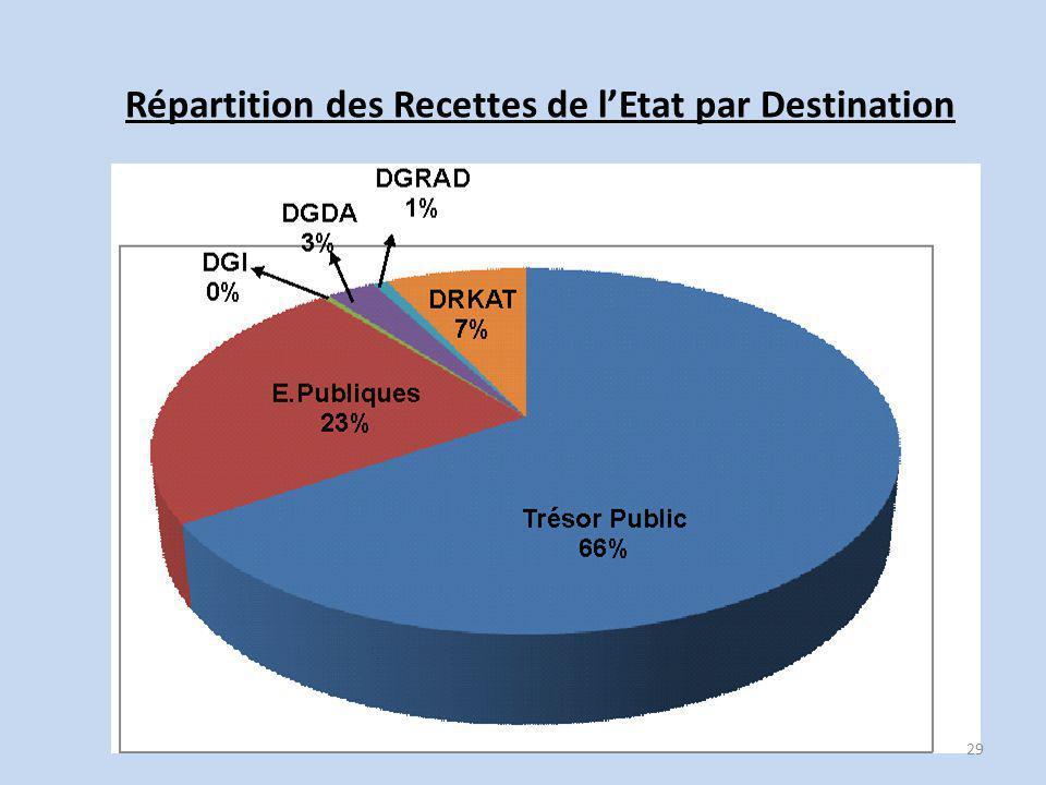 Répartition des Recettes de l'Etat par Destination 29