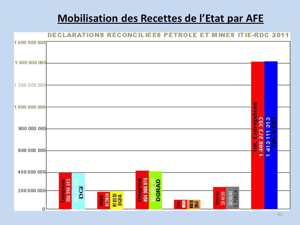 Mobilisation des Recettes de l'Etat par AFE 30