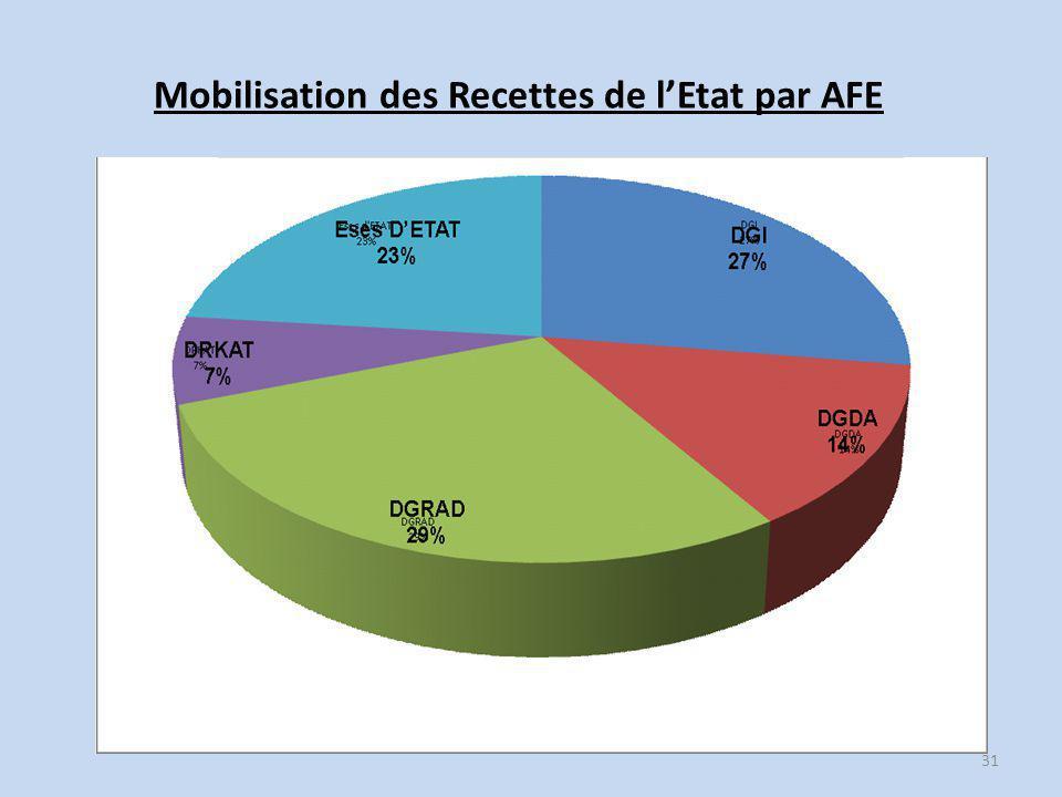 Mobilisation des Recettes de l'Etat par AFE 31
