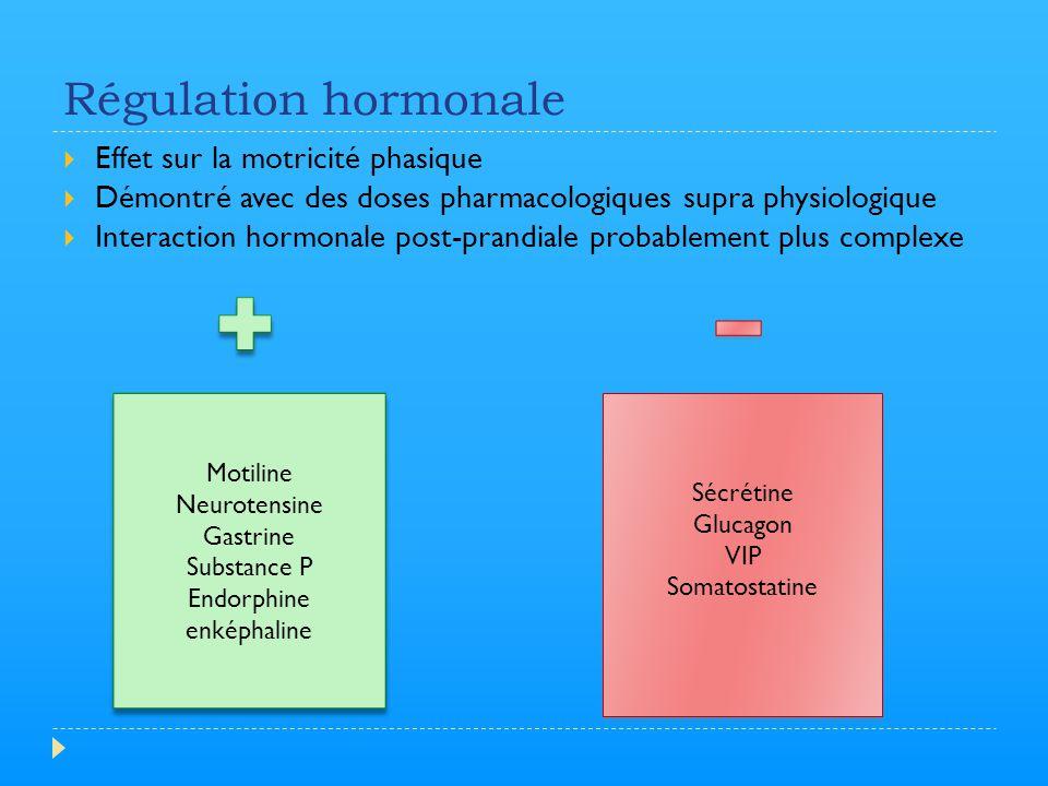 Régulation hormonale  Effet sur la motricité phasique  Démontré avec des doses pharmacologiques supra physiologique  Interaction hormonale post-pra