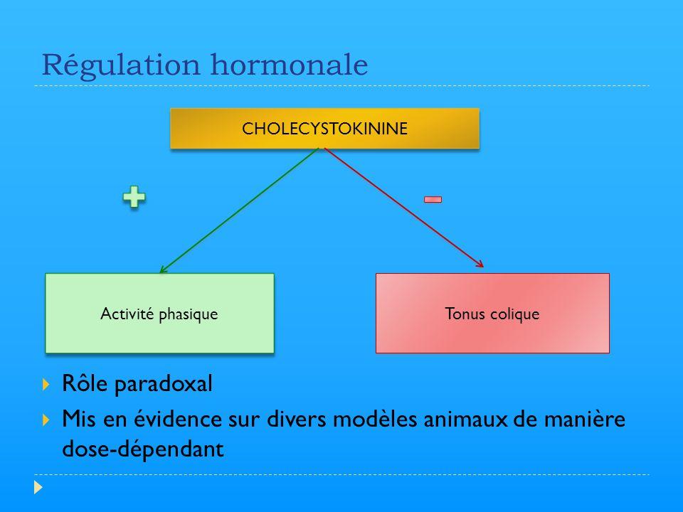 Régulation hormonale  Rôle paradoxal  Mis en évidence sur divers modèles animaux de manière dose-dépendant CHOLECYSTOKININE Activité phasique Tonus