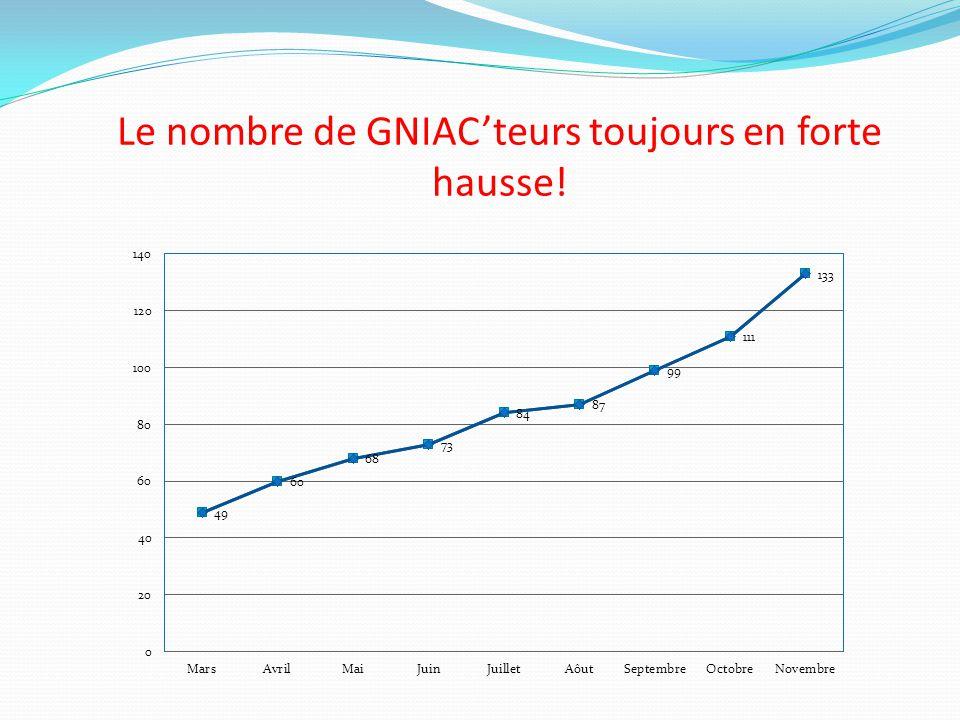 Répartition des GNIAC'teurs en France Zone où nous avons 1 GNIAC'teur Zone où nous aurons bientôt des GNIAC'teurs.