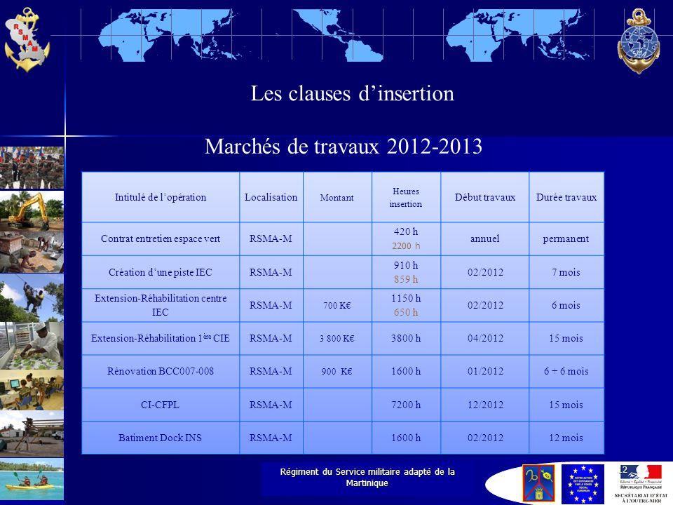 1 e régiment du Service militaire adapté Régiment du Service militaire adapté de la Martinique 12 Les clauses d'insertion Marchés de travaux 2012-2013