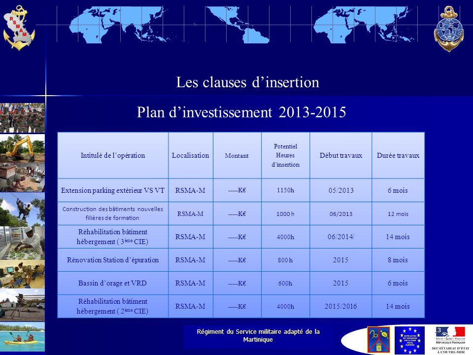1 e régiment du Service militaire adapté Régiment du Service militaire adapté de la Martinique 13 Les clauses d'insertion Plan d'investissement 2013-2015