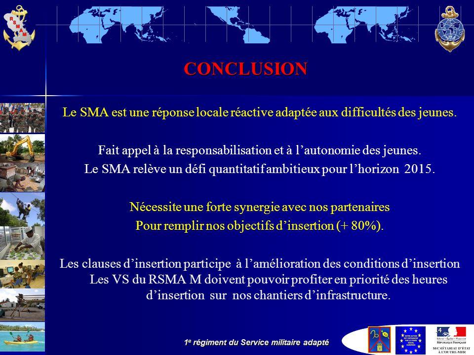 1 e régiment du Service militaire adapté 14 CONCLUSIONCONCLUSION Le SMA est une réponse locale réactive adaptée aux difficultés des jeunes.