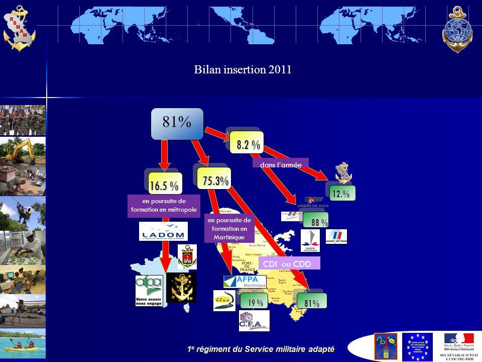 1 e régiment du Service militaire adapté Bilan insertion 2011 81% 16.5 % 75.3% 19 % 81% 88 % 12.% 8.2 % en poursuite de formation en métropole en poursuite de formation en Martinique dans l'armée CDI ou CDD