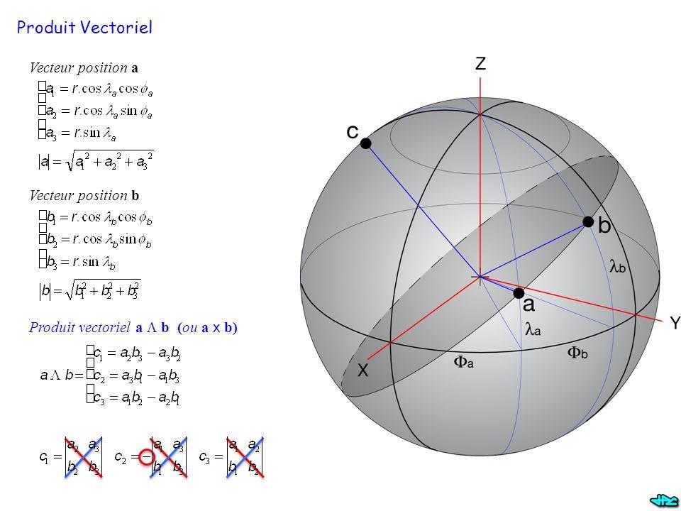 Produit Vectoriel Vecteur position a Vecteur position b Produit vectoriel a  b (ou a x b)