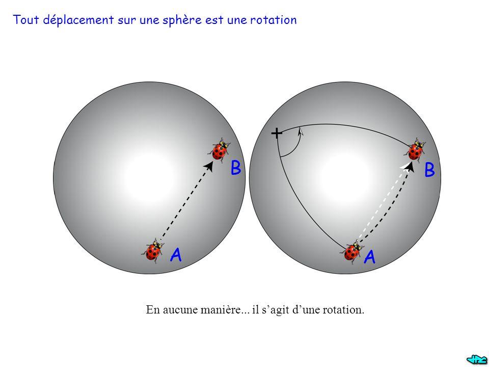 Tout déplacement sur une sphère est une rotation En aucune manière... il s'agit d'une rotation. A B A B
