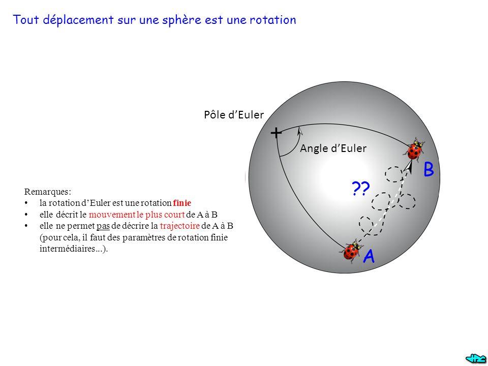 Tout déplacement sur une sphère est une rotation Pôle d'Euler Angle d'Euler A B Remarques: la rotation d'Euler est une rotation finie elle décrit le mouvement le plus court de A à B elle ne permet pas de décrire la trajectoire de A à B (pour cela, il faut des paramètres de rotation finie intermédiaires...).