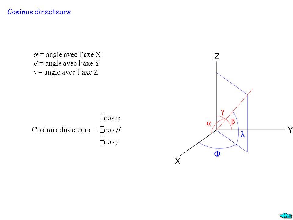 Cosinus directeurs  = angle avec l'axe X  = angle avec l'axe Y  = angle avec l'axe Z