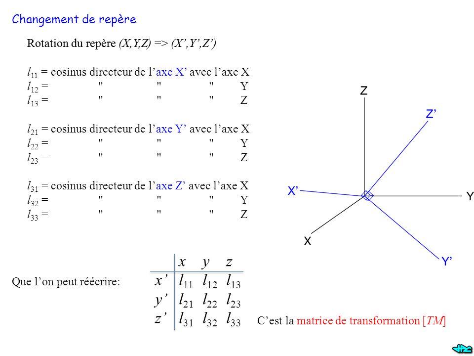 Changement de repère Rotation du repère (X,Y,Z) => (X',Y',Z') l 11 = cosinus directeur de l'axe X' avec l'axe X l 12 = Y l 13 = Z l 21 = cosinus directeur de l'axe Y' avec l'axe X l 22 = Y l 23 = Z l 31 = cosinus directeur de l'axe Z' avec l'axe X l 32 = Y l 33 = Z Oxyz x'l 11 l 12 l 13 y'l 21 l 22 l 23 z'l 31 l 32 l 33 Que l'on peut réécrire: C'est la matrice de transformation [TM]
