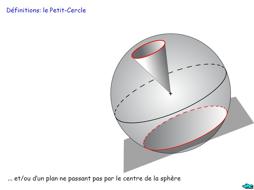 ... et/ou d'un plan ne passant pas par le centre de la sphère Définitions: le Petit-Cercle
